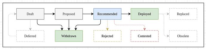 chip_status_diagram