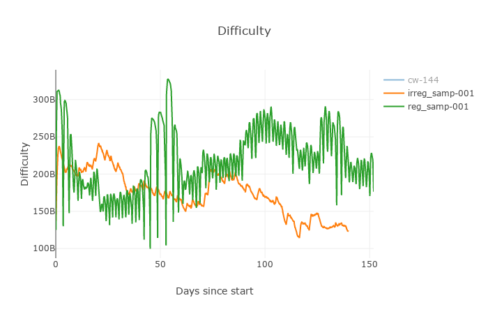 ir-reg-difficulty